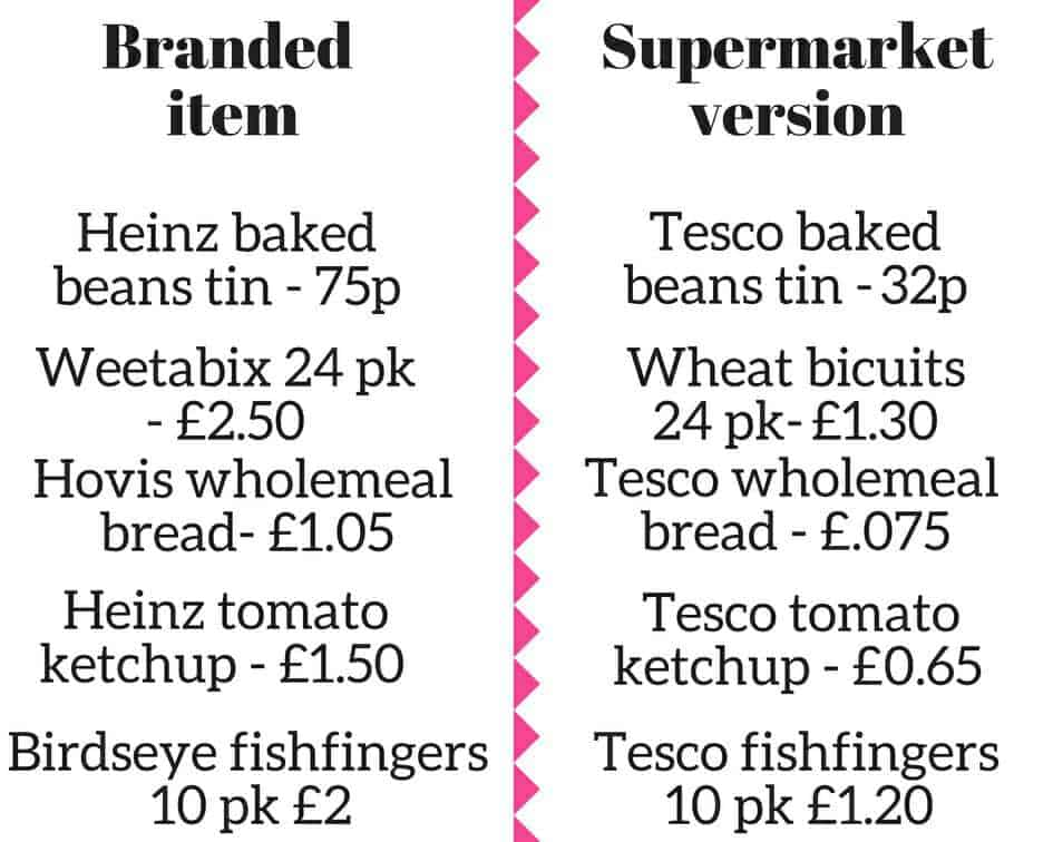 List of branded items and cost vs non branded items